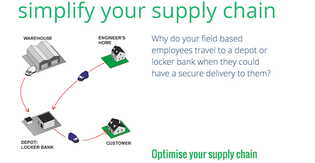 pelipod, future of delivery, delivery innovation, retail delivery, delivery trends,