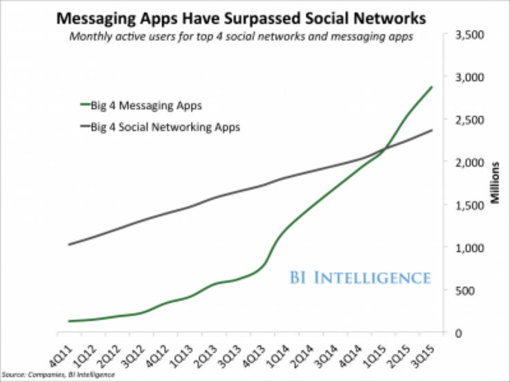 Chatbots-Technology Trends