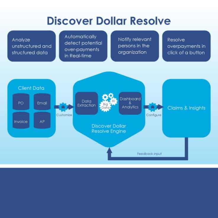 Discover Dollar - Machine Learning