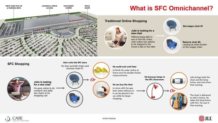 Shopping Fulfillment Center - Shopping Centre Innovation