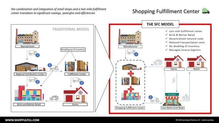 Shopping Fulfillment Center - Shopping Centre Retail