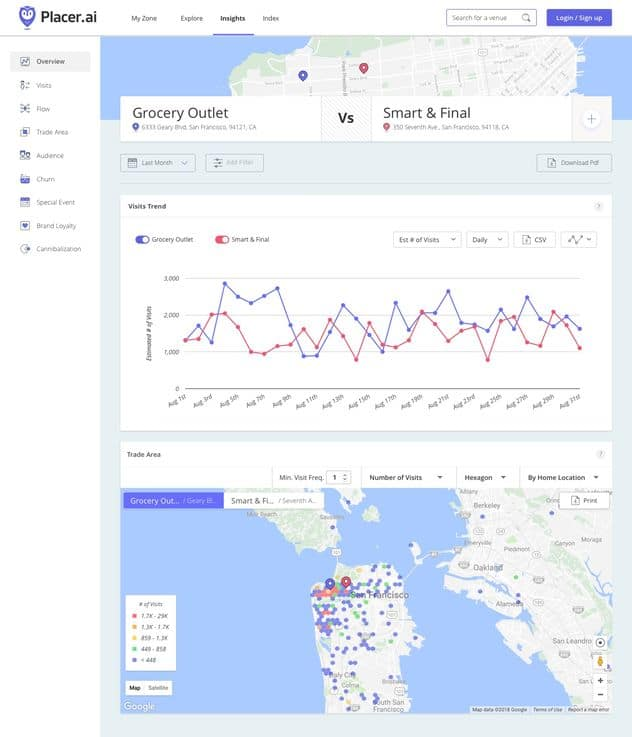 Placer.ai – Retail Location Analytics