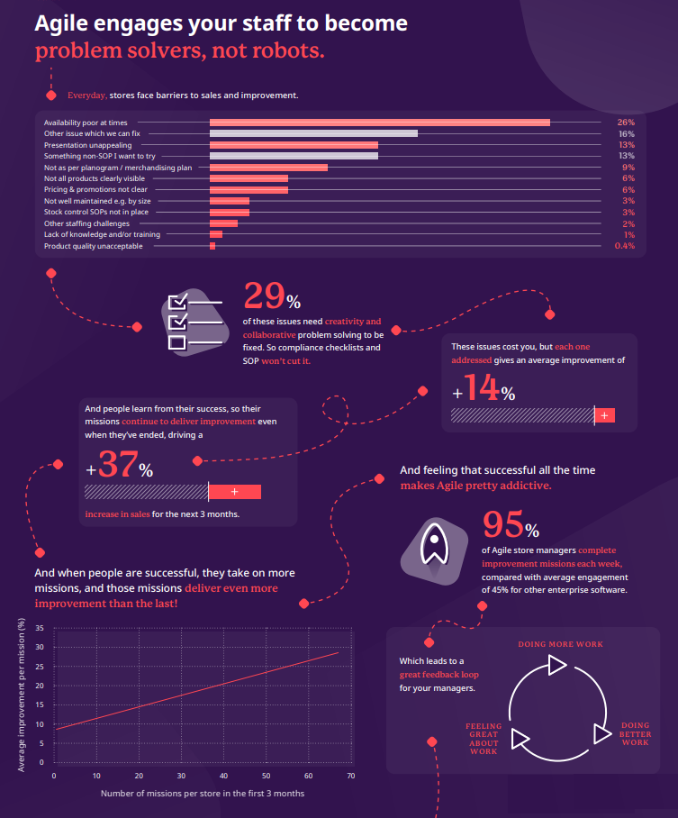 Quorso Future Of Retail - Insider Trends | Retail Consultancy